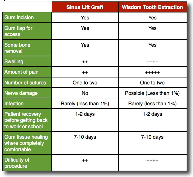 Sinus lift bone graft vs. wisdom tooth extraction