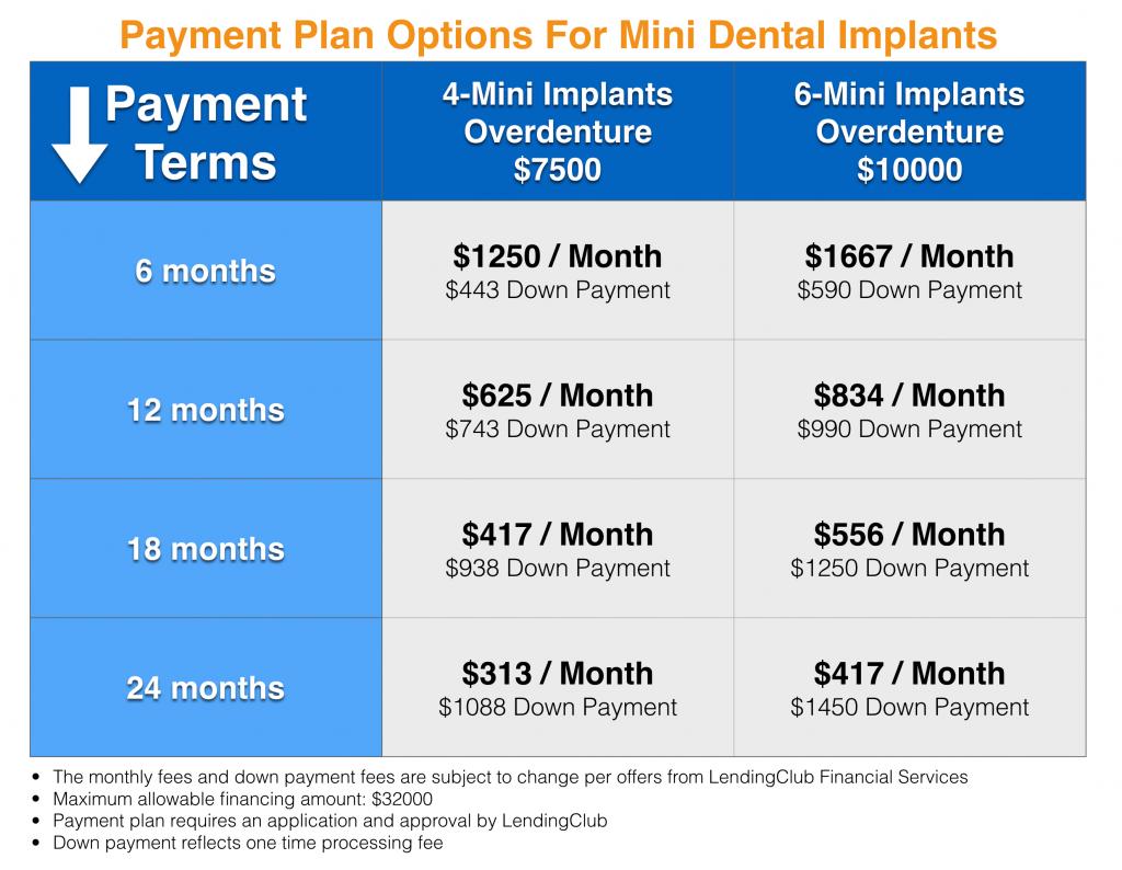 payment plan for mini dental implants bethesda washington dc